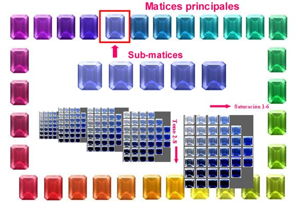 Matices principales de Gemewizard.