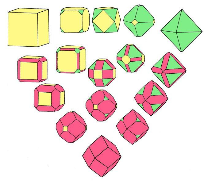 Cristalografía - formas compuestas: cúbico